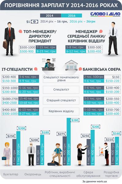 Зарплати українців: як змінилися за два роки