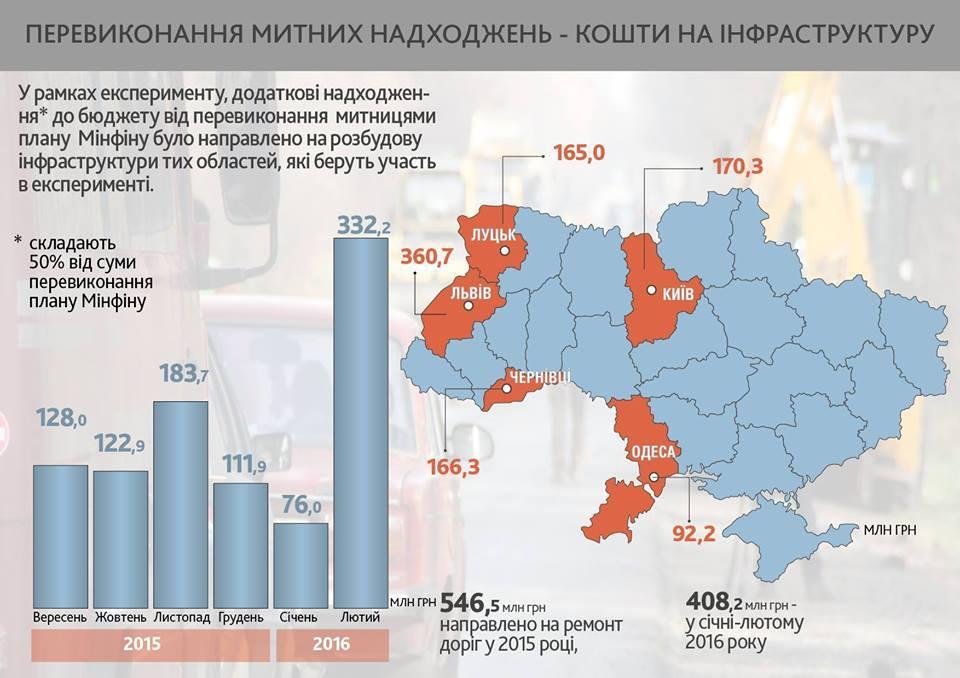 Ремонт доріг Львівщини: які у списку-2016